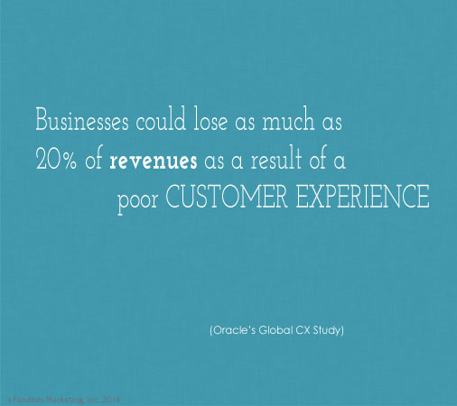Businesses could lose 20% of revenues with poor service. Click for more social media stats.