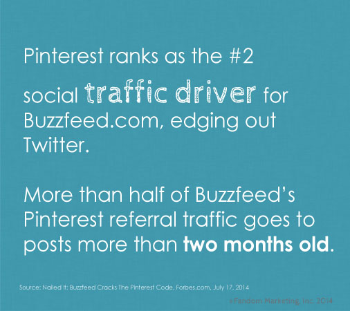 Pinterest ranks as the second biggest traffic driver. Click for more social media stats.