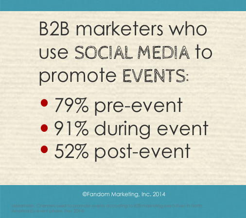 B2B marketers who use social media to promote events do so most during the live event.
