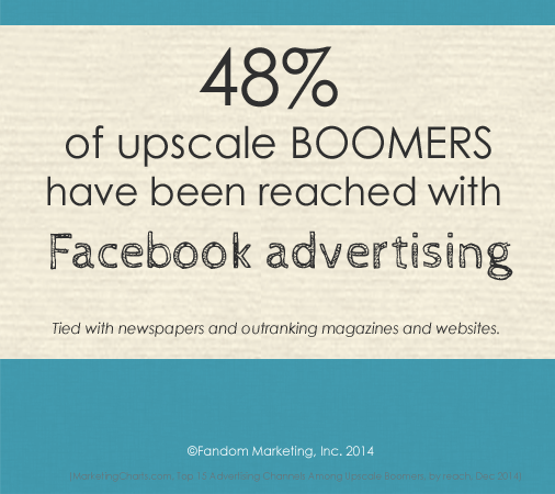 48% of upscale boomers say they have been reached with Facebook ads.
