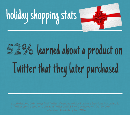 52% learned about a product on Twitter they later purchased. Click for more social media stats.
