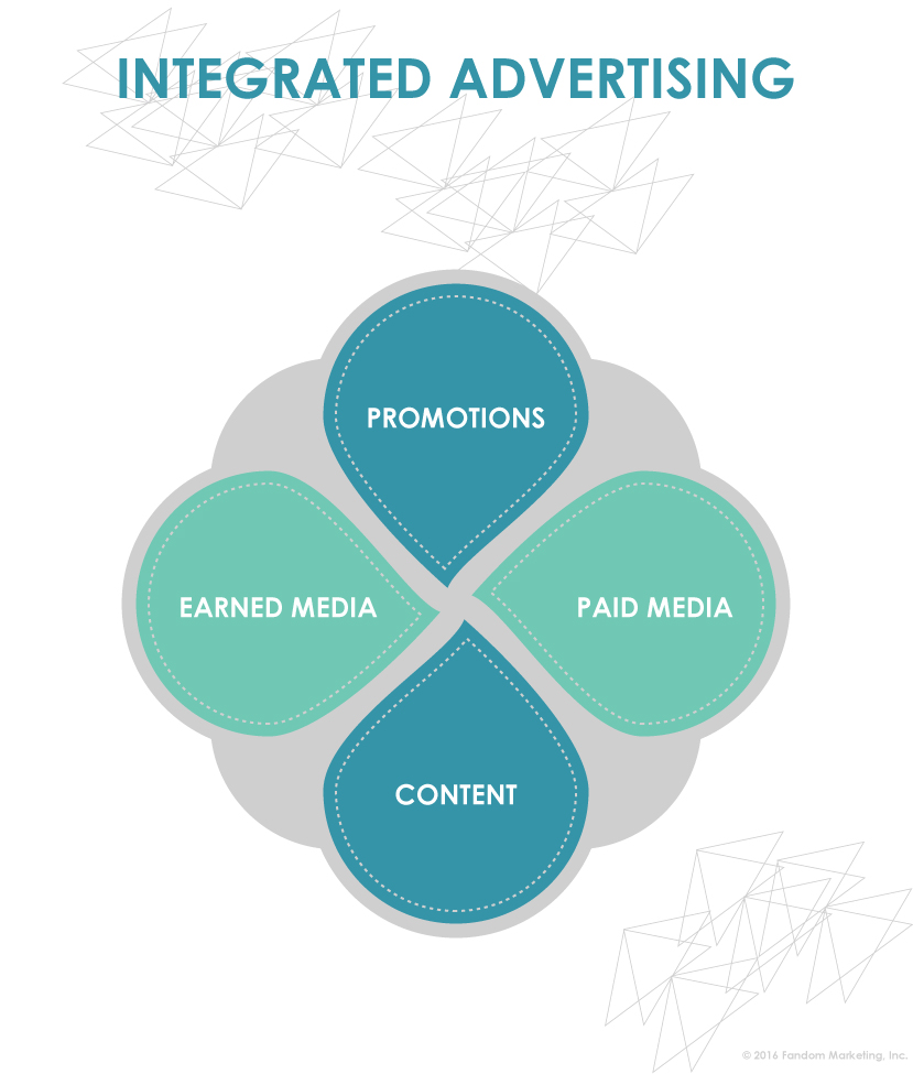 Digital Advertising Integrated Approach