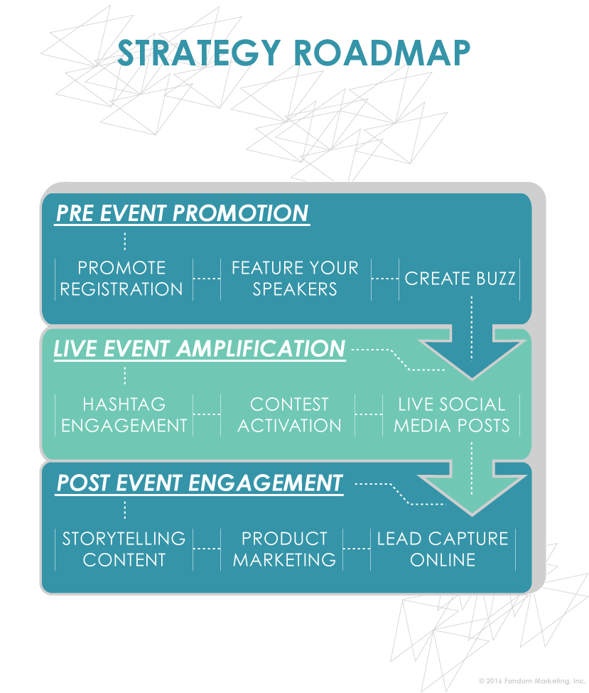 Strategy Roadmap Social Media For Events