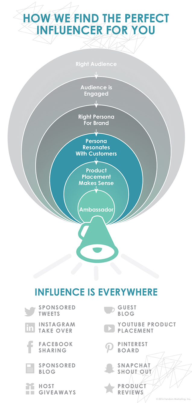 How We Find the Perfect Influencer